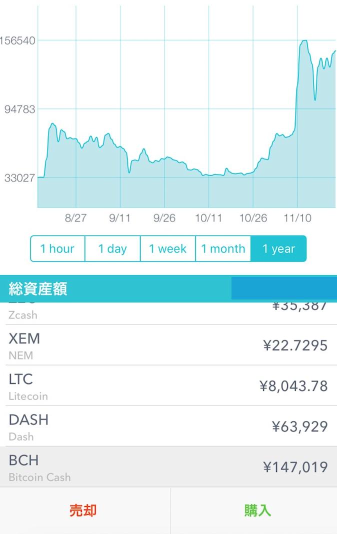 ビットコインキャッシュ(BCH)チャート