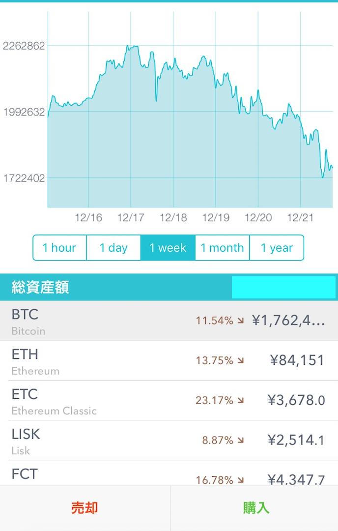 【2021年ビットコイン】史上最高値更新中!340万円突破と大暴落予想